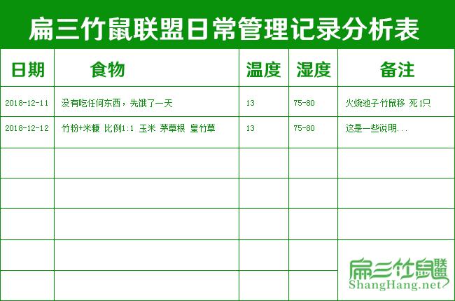 竹鼠养殖日常管理表